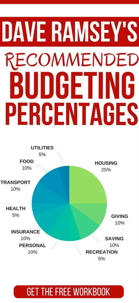 Breakdown of Dave Ramsey\u0027s Recommended Budgeting Percentages CLICK