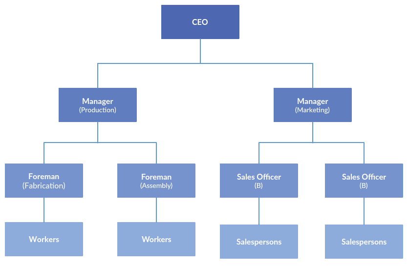 Pin By Hjay Hwang On M Hotel Marketing Organizational Chart Organization Chart