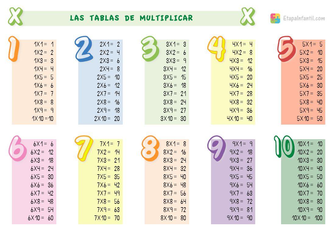 Enseñar Las Tablas De Multiplicar A Niños De Primaria Tablas De Multiplicar Aprender Las Tablas De Multiplicar Tabla De Multiplicar Para Imprimir