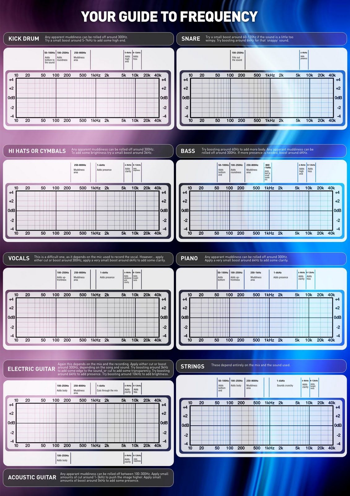Remember Music Ideas Eq Frequency Chart For Instruments Electronic Sounds Music Mixing Music Engineers Music Tutorials