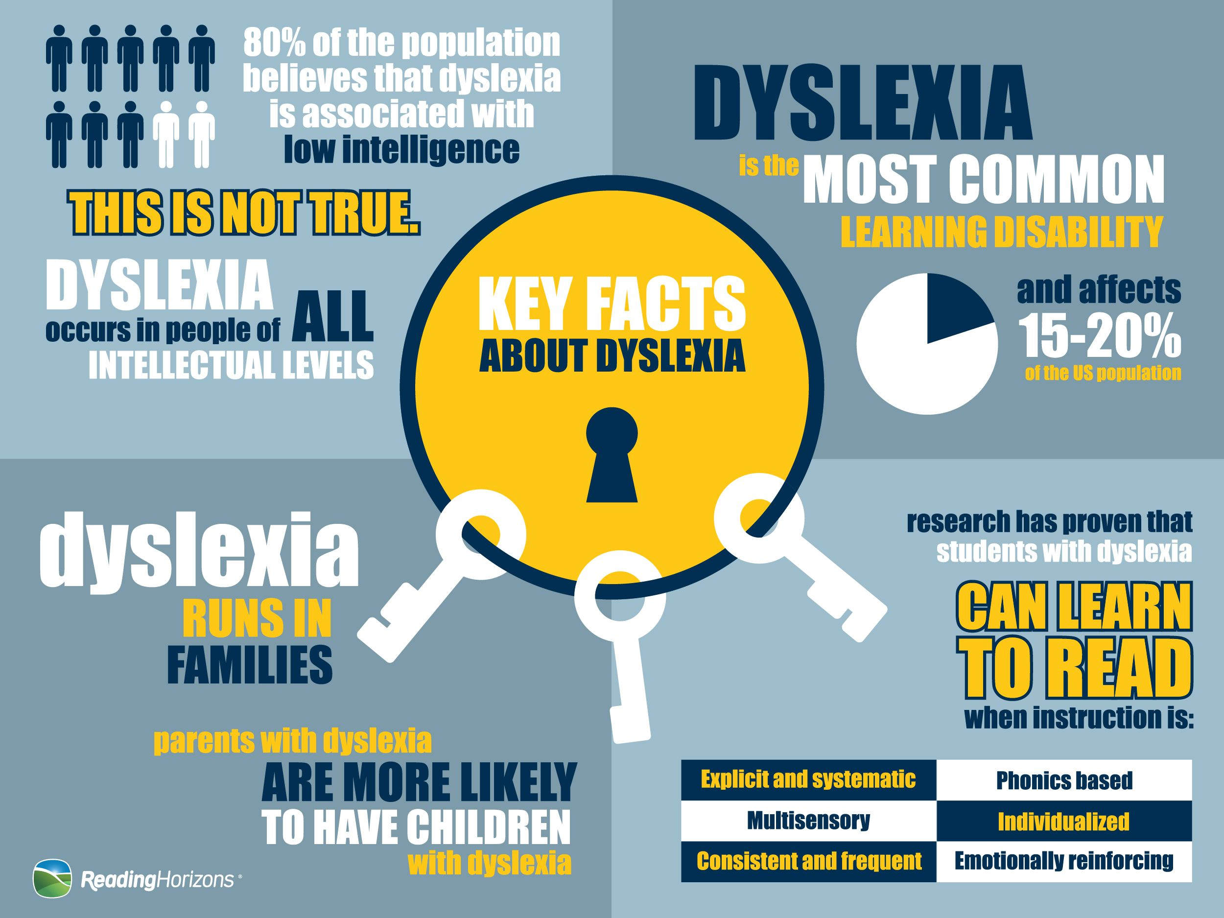 Whats Going On Inside Dyslexic Students >> Inside Dyslexia What You Need To Know About 20 Of Your Students