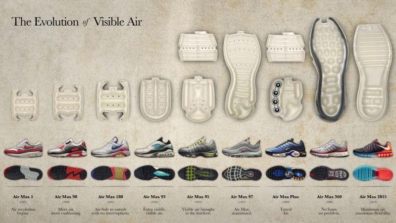 Nike是如何用 29 年把一款緩衝科技變成街頭潮流