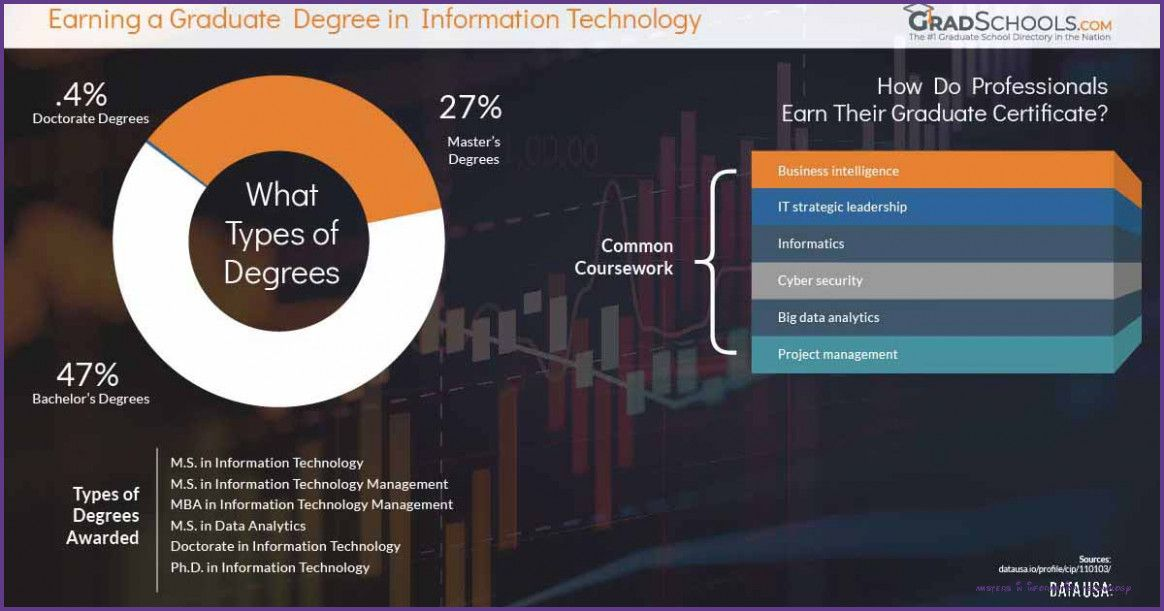 7 New Thoughts About Masters In Information Technology That Will Turn Your World Upside Down Mas In 2020 Science Programs Strategic Leadership Information Technology