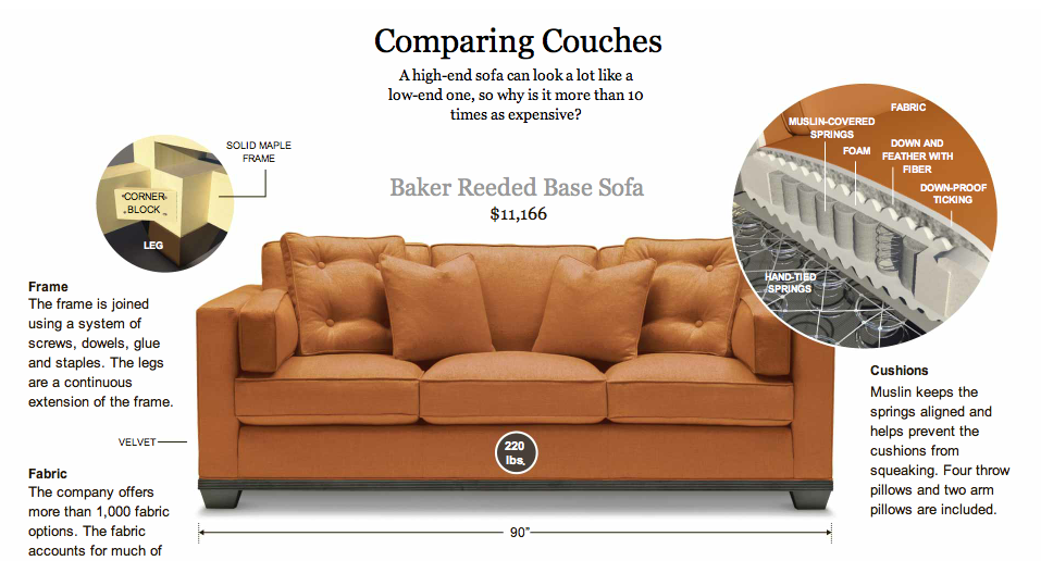A New York Times Article In The House U0026 Garden Section, Explains The  Difference Between Inexpensive Vs. Expensive Upholstery   Featuring A  Beautiful Baker ...