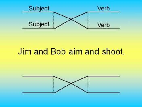 Diagramming 1 subject verb adjectives adverbs youtube diagramming 1 subject verb adjectives adverbs youtube ccuart Gallery