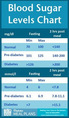 Diabetes Blood Sugar Levels Chart Printable More Info Here Http