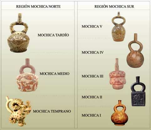 Moche periods and styles.