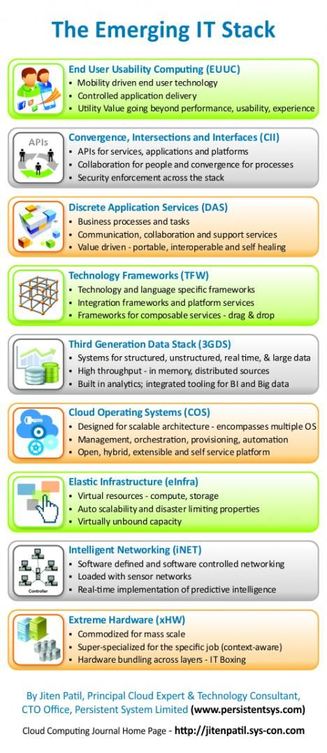 The Emerging It Stack  Infographic  Cloud Computing Journal