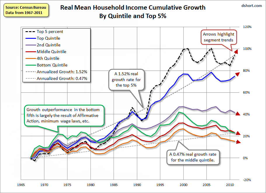 Trend Of Global Wealth Inequality Chart Google Search Household Income Income Income Opportunity