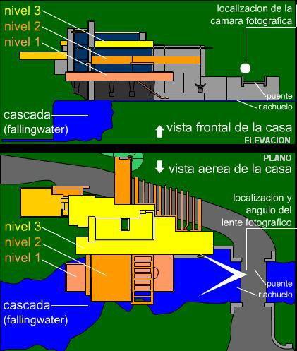 Fallingwater Casa de la Cascada de Frank Lloyd WRIGHT  Falling water