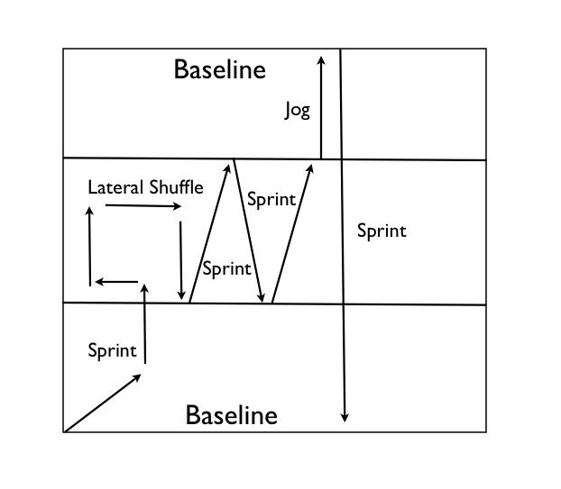 netball agility drill