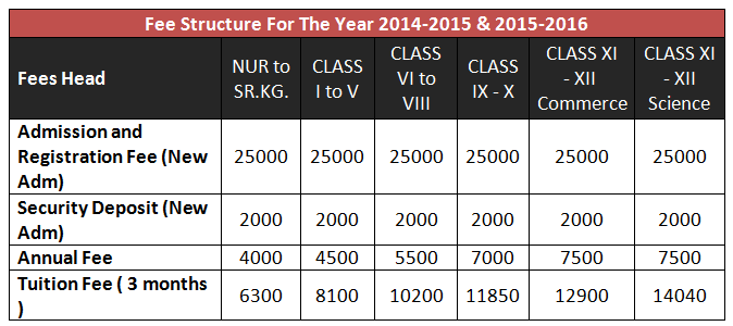 Greenfingers Global School Kharghar Admission 2015 2016 India School School Admissions