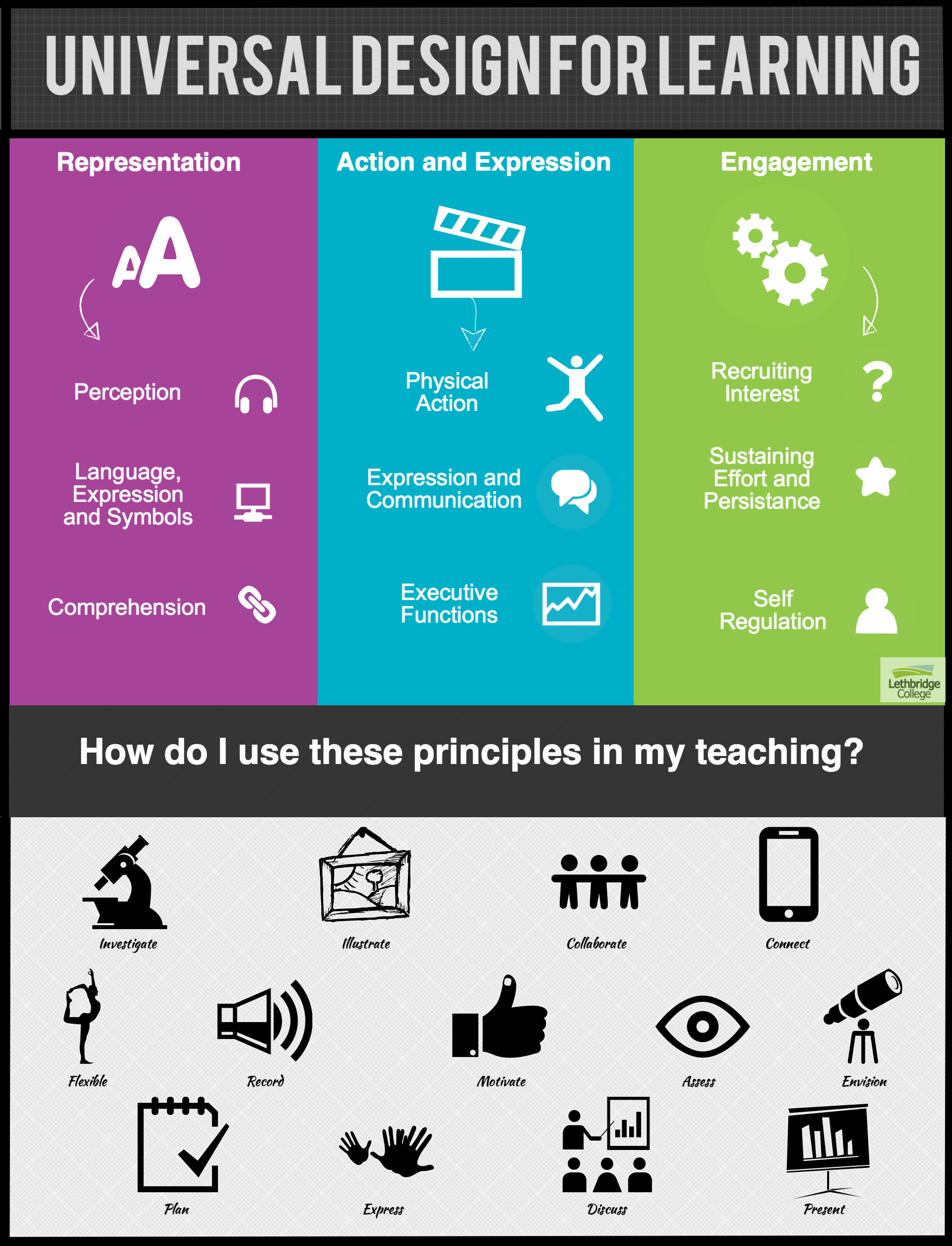 Ecampusalbertas Infographic Recognizes 3 Major Components O Udl