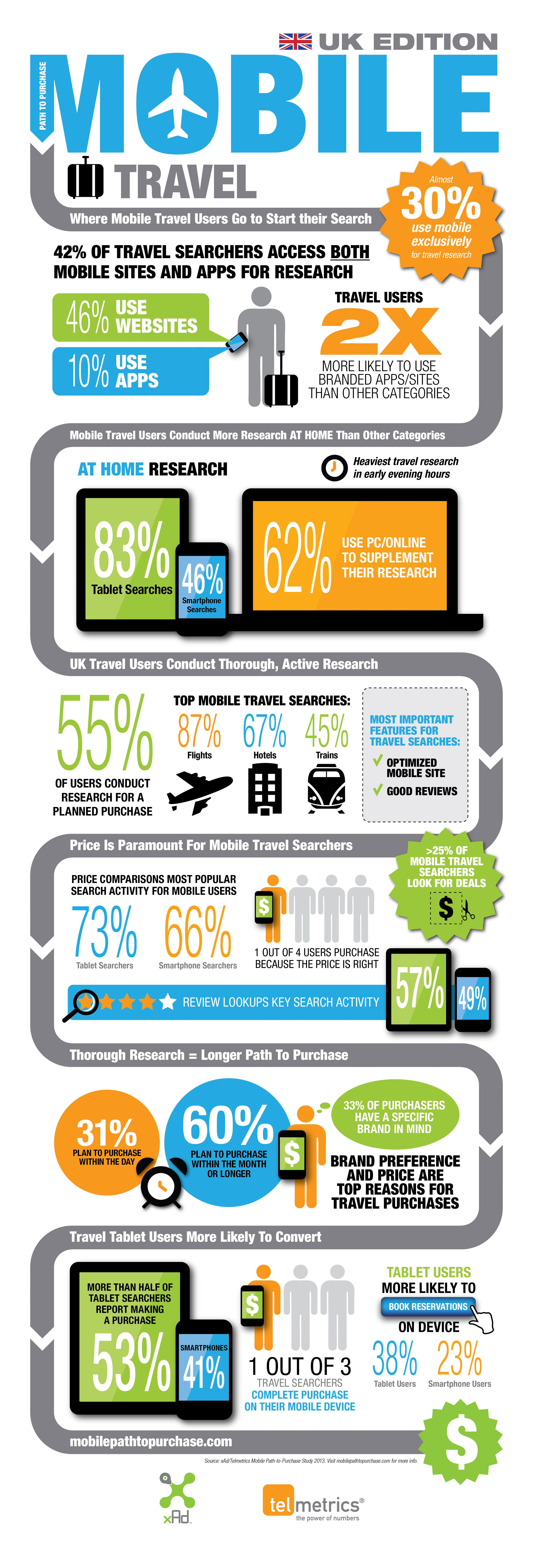 Price is Paramount to UK Mobile Travel Searchers