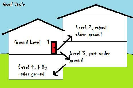 Quad Level Home Elevation What House Level Homes House Elevation