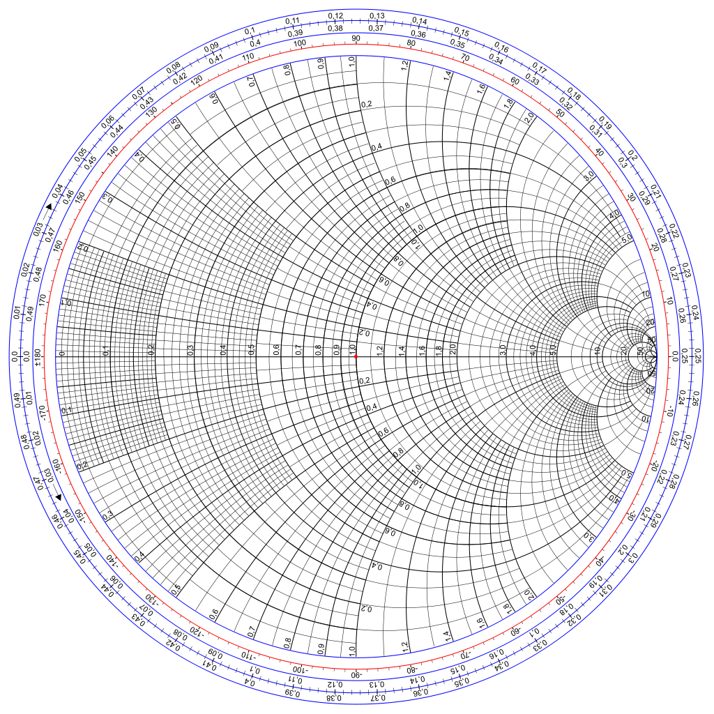 Smith Chart Wavelenghs Towards Generator In