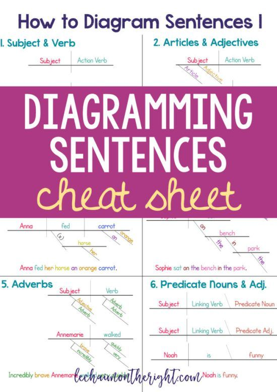 How to diagram sentences diagramming sentences cheat sheet make learning how to diagram sentences easier with this diagramming sentences cheat sheet ccuart Gallery