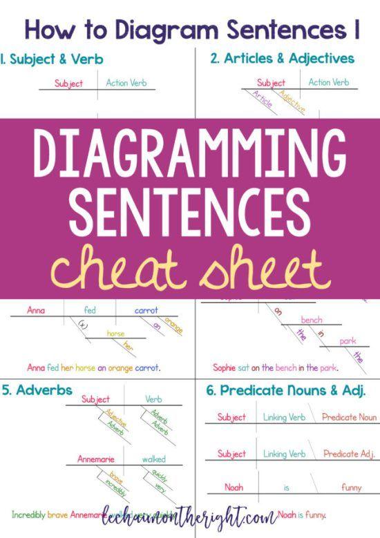 How to diagram sentences diagramming sentences cheat sheet english language make learning how to diagram sentences ccuart Gallery