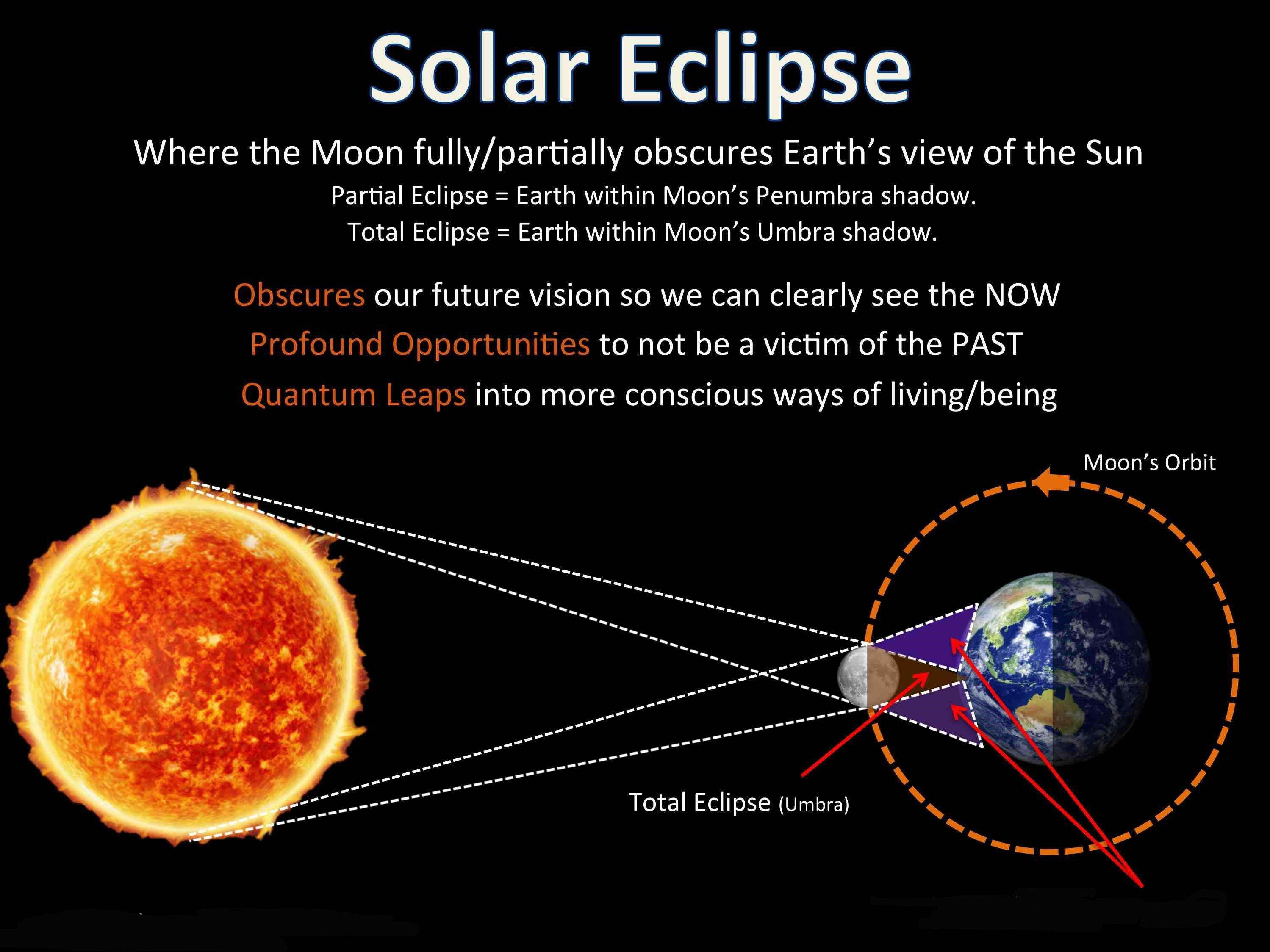Solar Eclipse What Is Solar Eclipse Solar Eclipse Solar And Lunar Eclipse