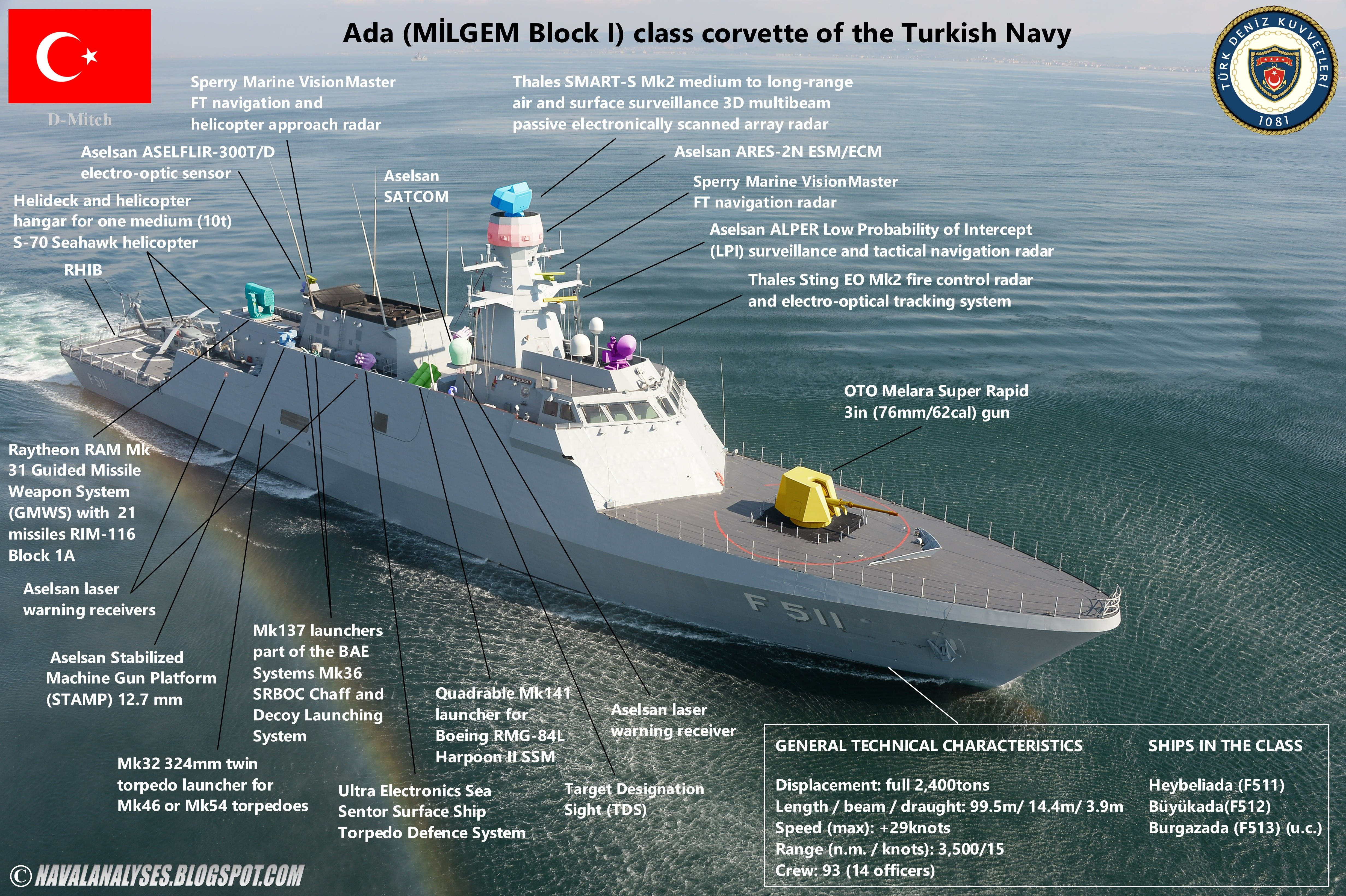 Ada Milgem Blocki Class Corvette Of Turkish Navy Navy Carriers Naval Us Navy Ships