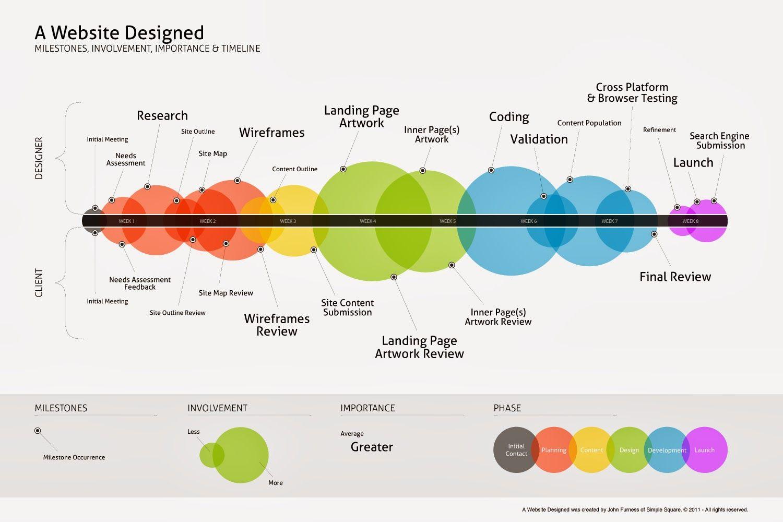 Pin By George Georgiou On Infographic Web Development Timeline Design Web Design Projects Web Development Design