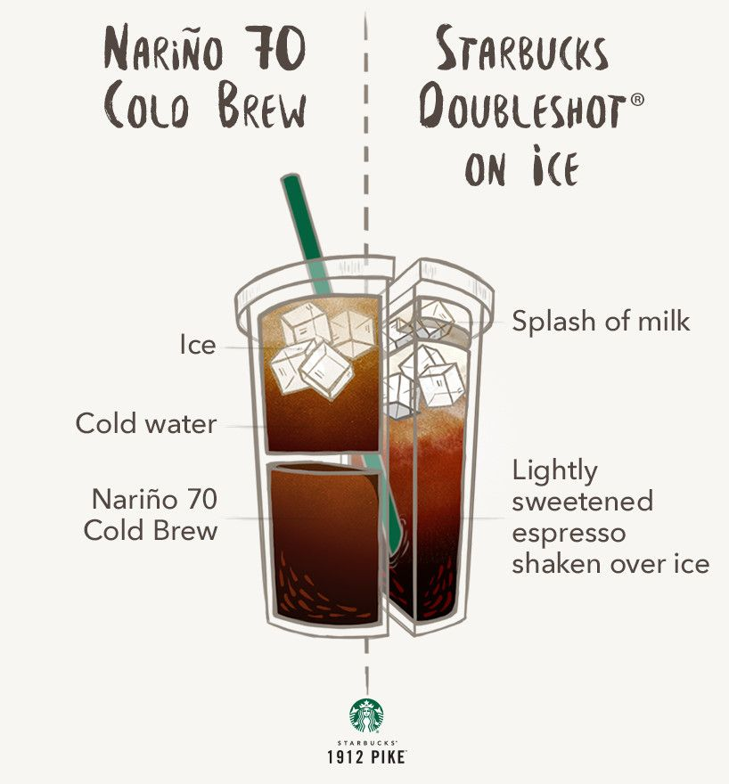 Narino 70 Cold Brew Vs Starbucks Doubleshot On Ice Coffee