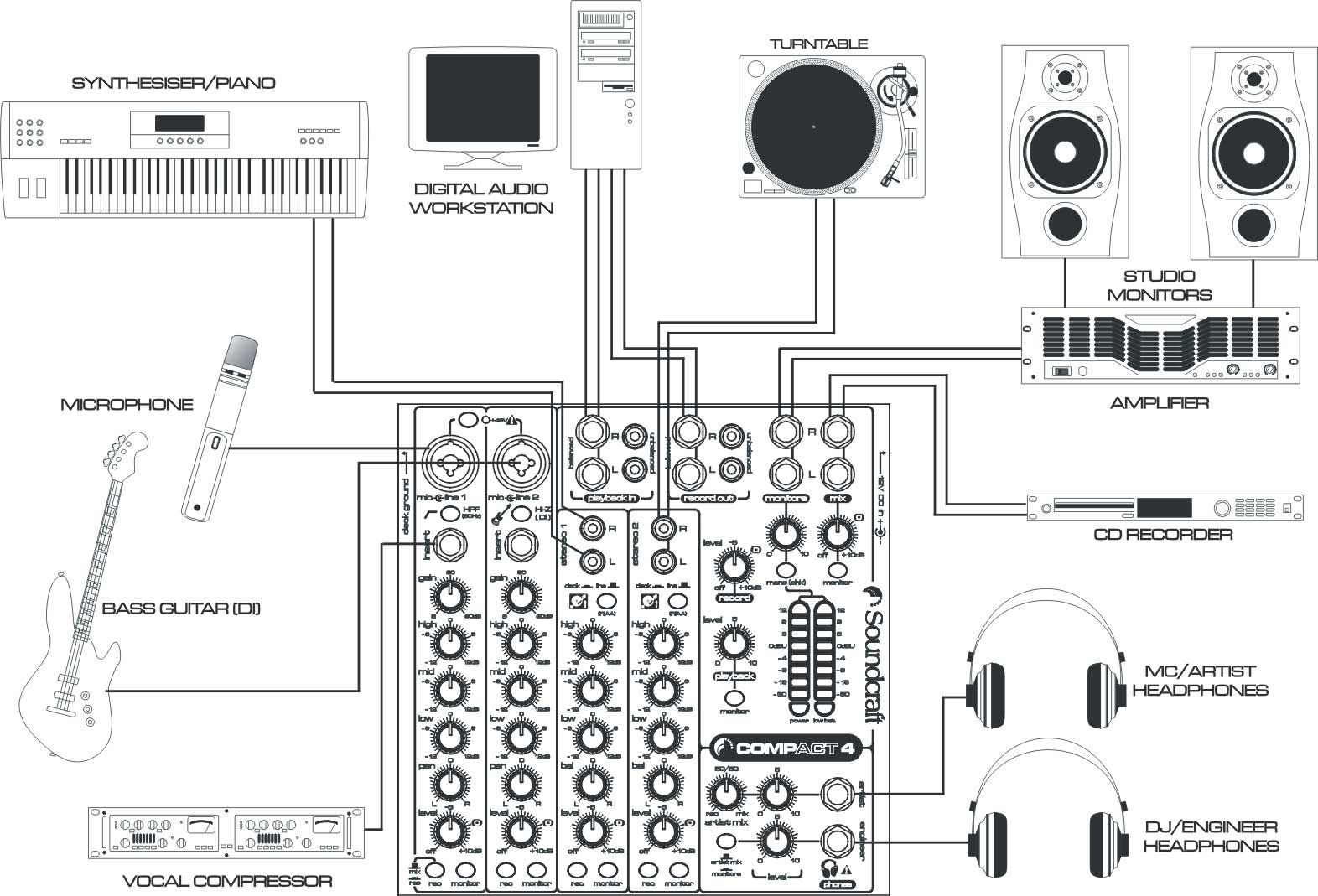 pa setup diagram how to wire a plug outlet soundcraft compact 4 set up recording studio