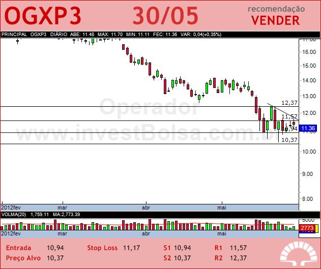 OGX PETROLEO - OGXP3 - 30/05/2012 #OGXP3 #analises #bovespa