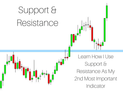Cryptocurrency technical signals support and resistance