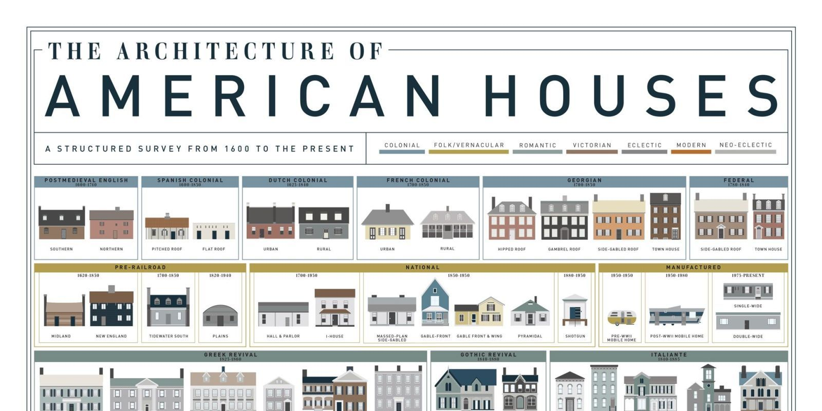 See The Evolution Of 400 Years Of American House Styles American