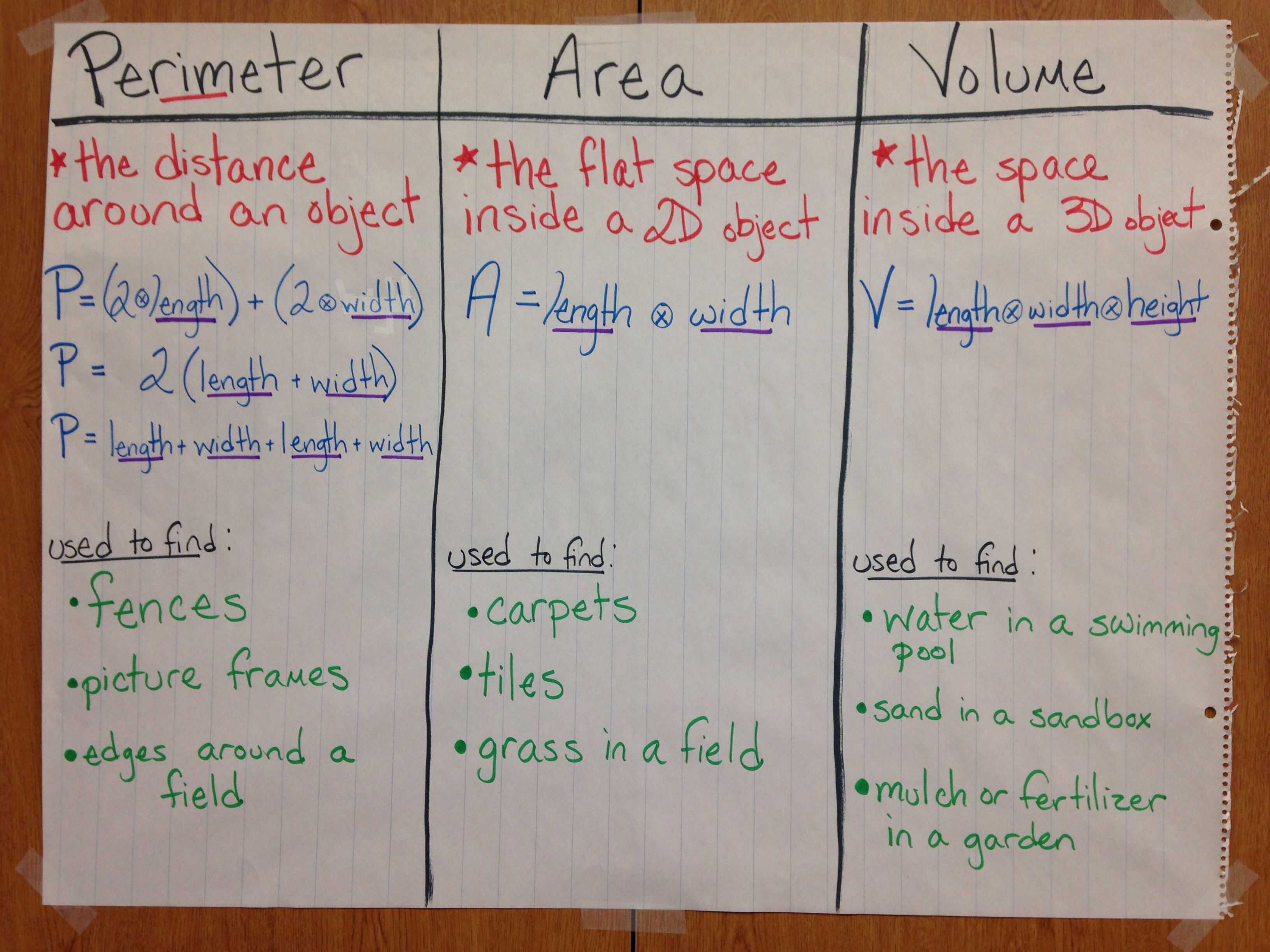 Area Perimeter Volume Anchor Chart
