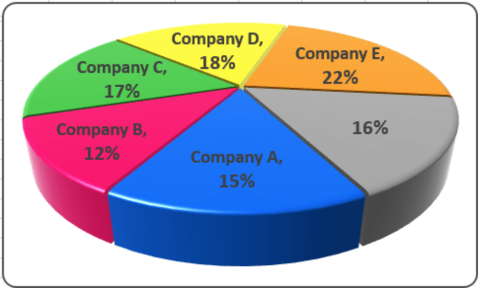 Excel 3 D Pie Charts Pie Charts Chart And Microsoft Excel