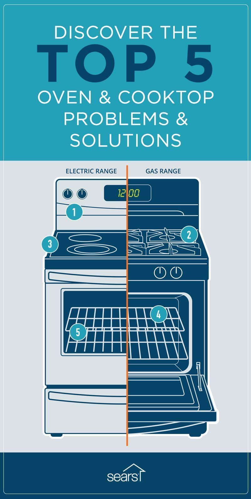 What are the top problems that happen to ovens and gas and