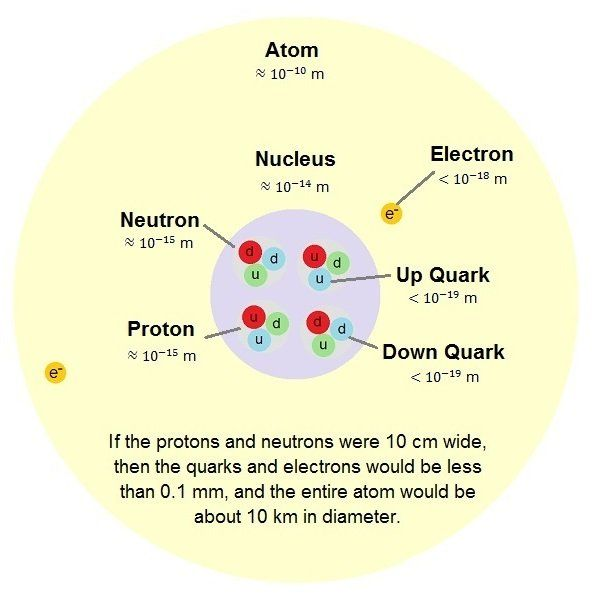 The Strong Nuclear Force Is The Nuclear Binding Force, The