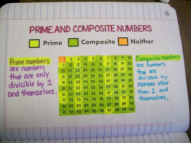 Prime And Composite Numbers Chart  My Interactive Notebook Pages