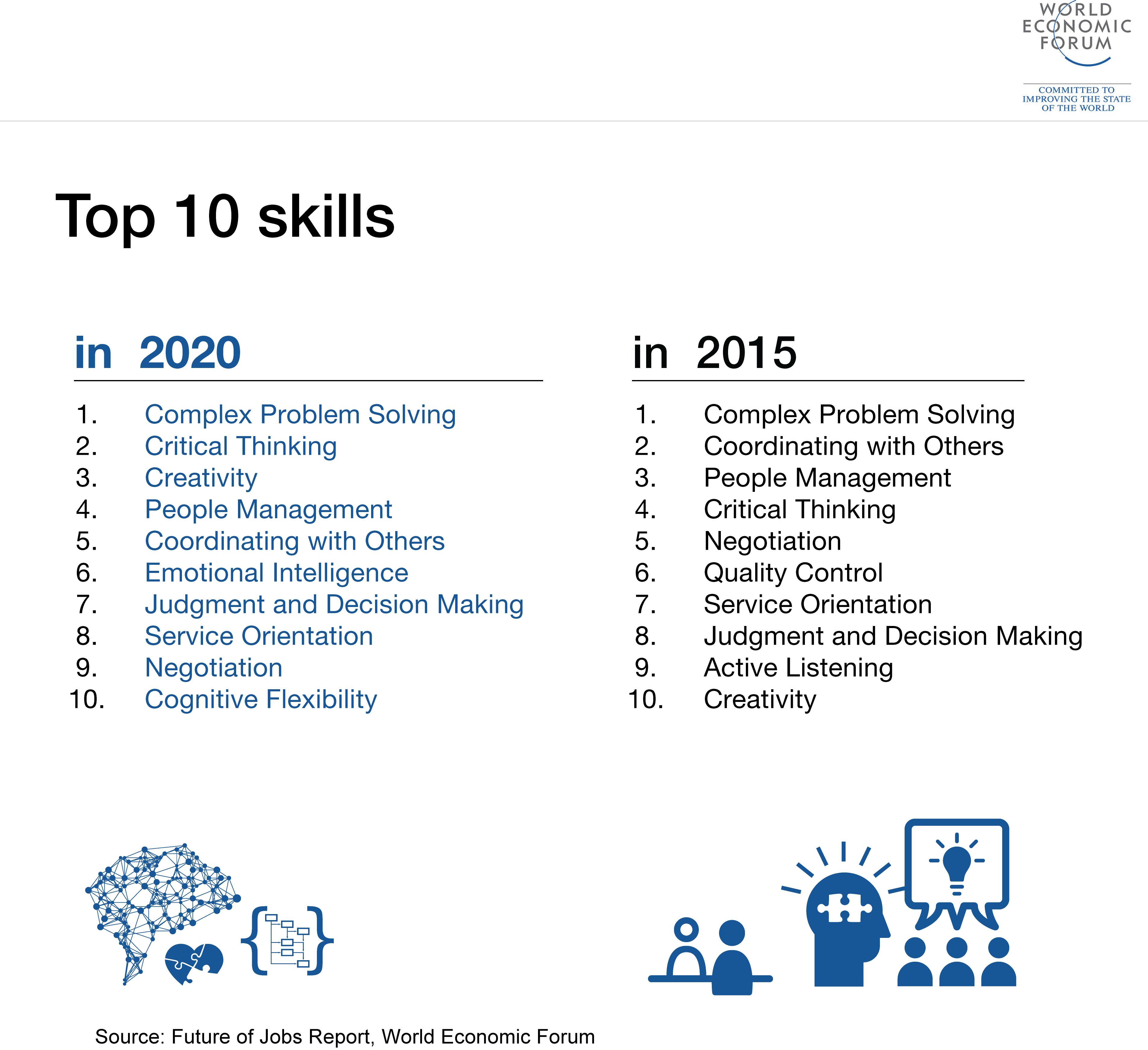 World Economic Forum On Twitter Critical Thinking Work Skills World Economic Forum