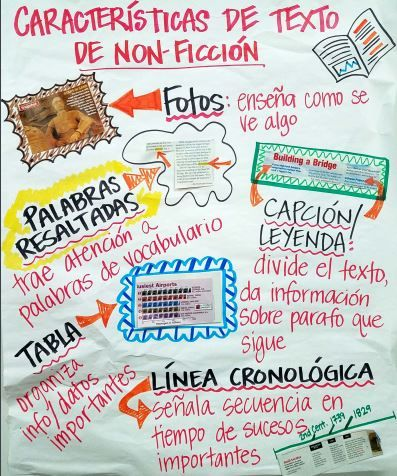 Non fiction text features anchor chart spanish also th grade reading rh pinterest