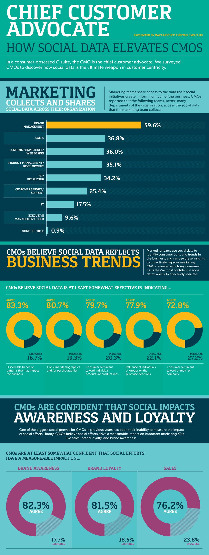 Chief customer advocate: How social data elevates CMOs
