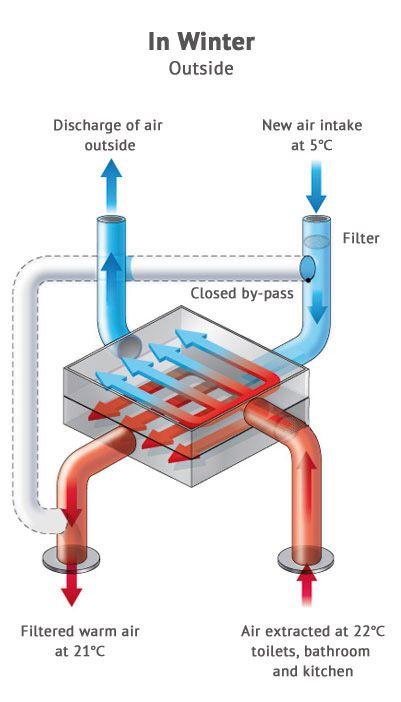 Heat Recovery Ventilation Systems Atlantics Australasia Sustainable Architecture Pinterest