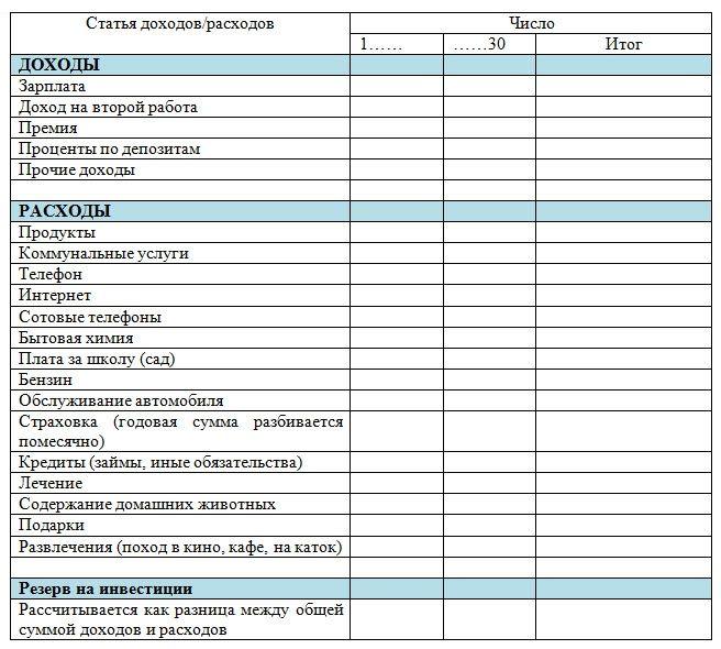 Как составить семейный бюджет. Готовые таблицы! | equity.