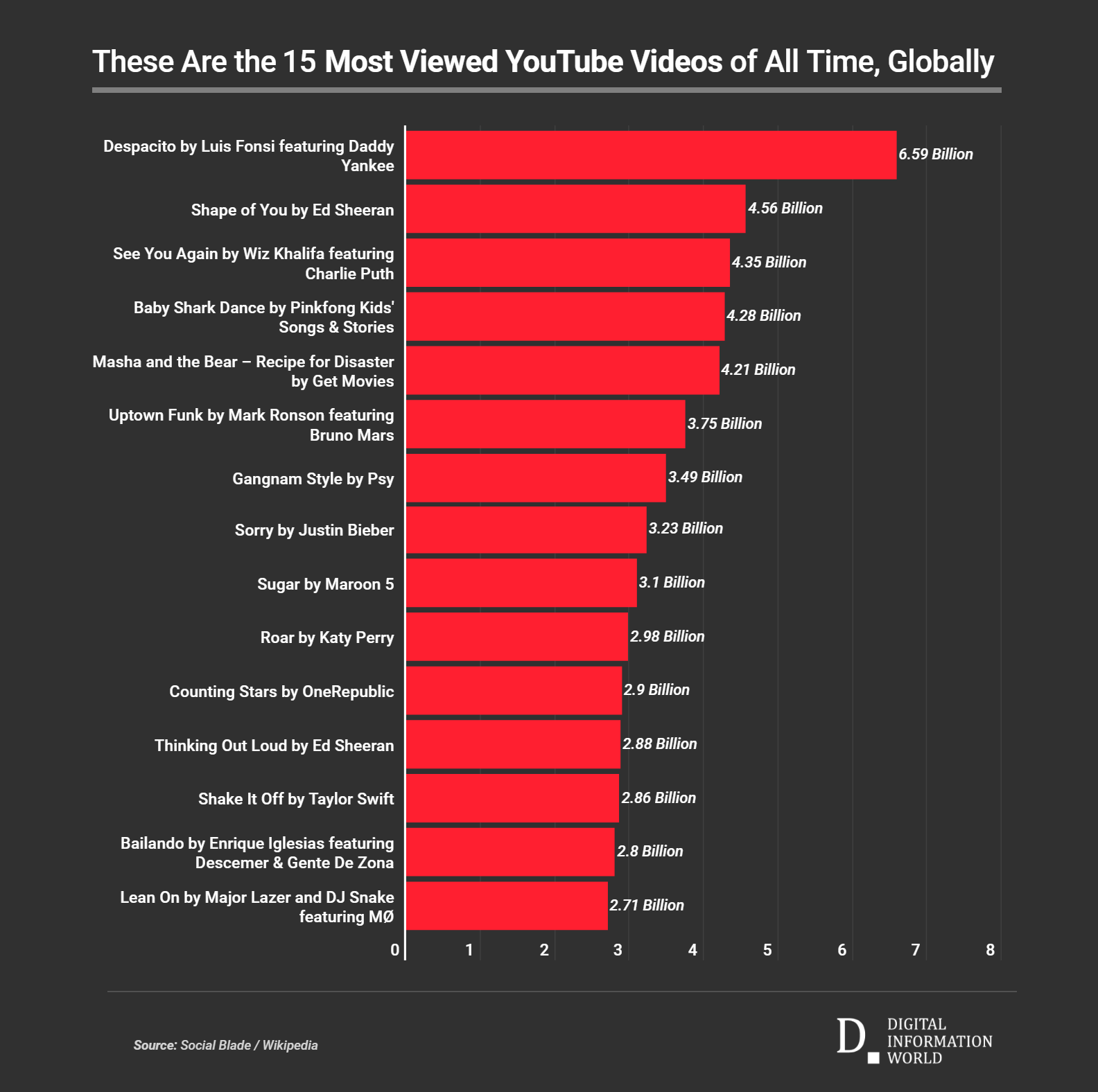 These Are Top 10 Most Viewed Videos On Youtube 2020 Most Viewed Youtube Videos Youtube Videos Youtube