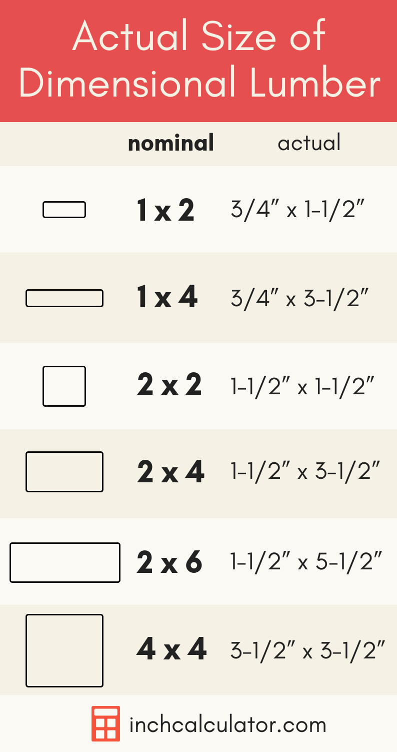 what's the actual size of dimensional lumber? nominal sizes