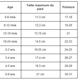 Résultat De Recherche Dimages Pour Taille Chaussons Bébé