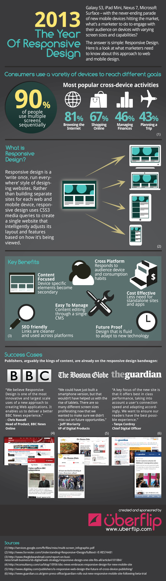 Infographic 2013 The Year Of Responsive Design Infographic Marketing Infographic Responsive Design