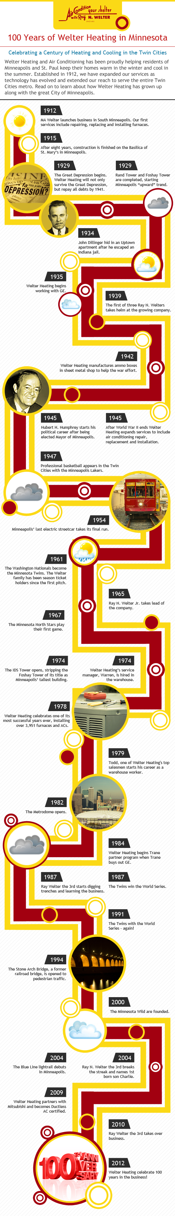 See great timeline of Twin Cities and Welter Heating