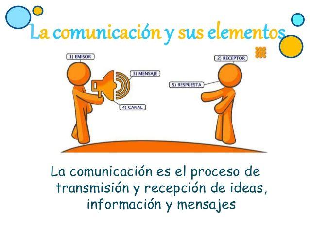 10 Ideas De Comunicacion Comunicacion Elementos De La Comunicacion Actividades De Comunicación