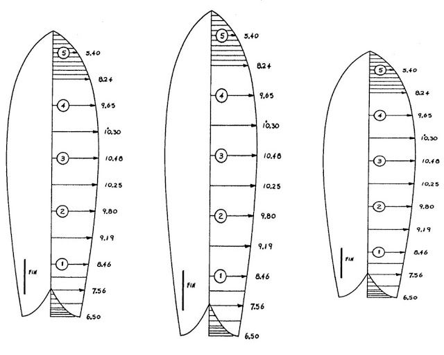 Bluegrass Board Building: Re-Sizing a Full-Size Surfboard Template ...