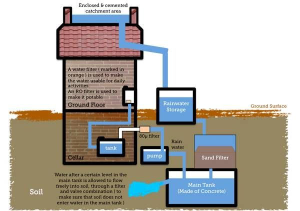 a simple diagram to show the various parts and functions of a rooftop  rainwater harvesting system
