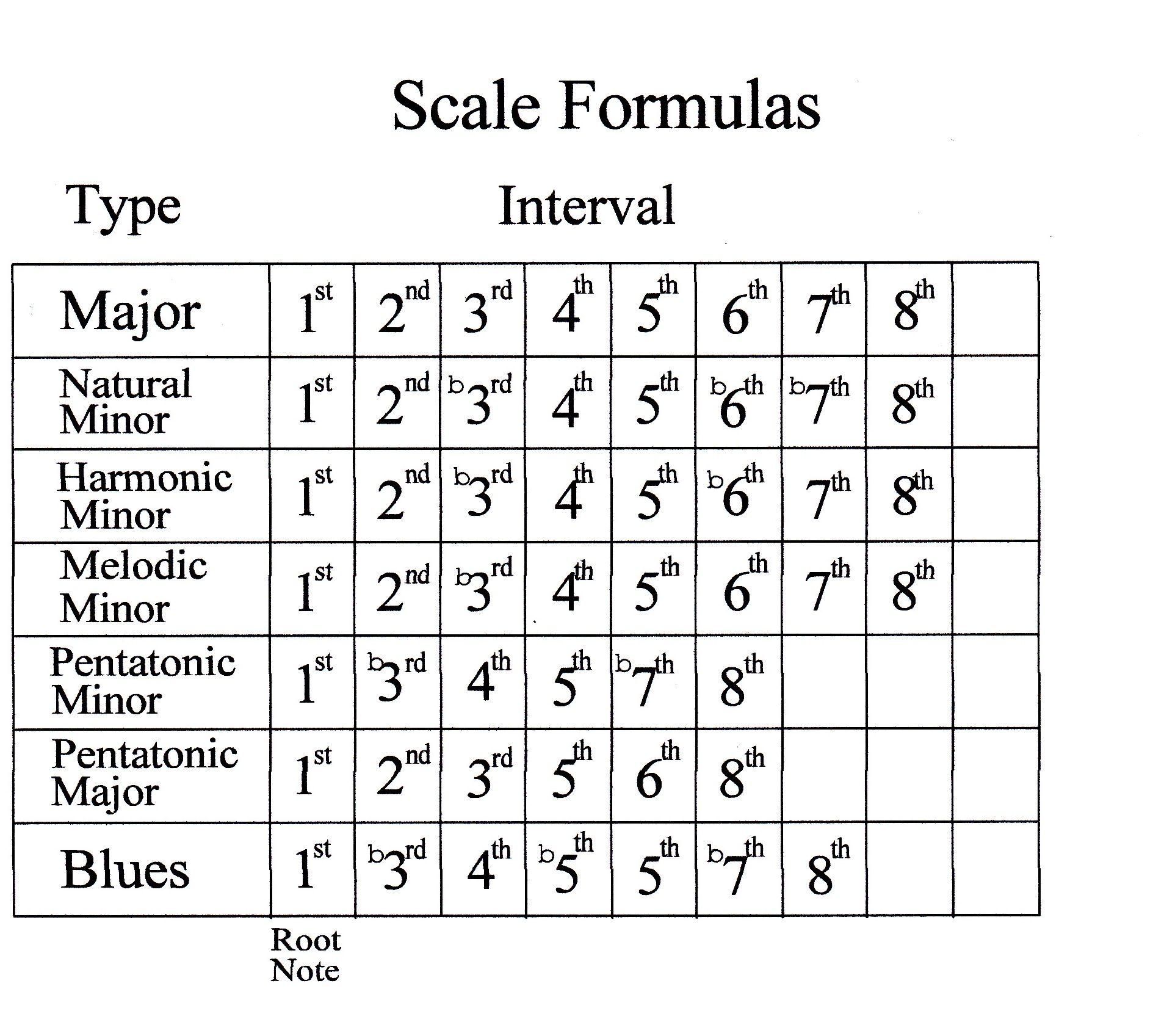Minor Scale Formula