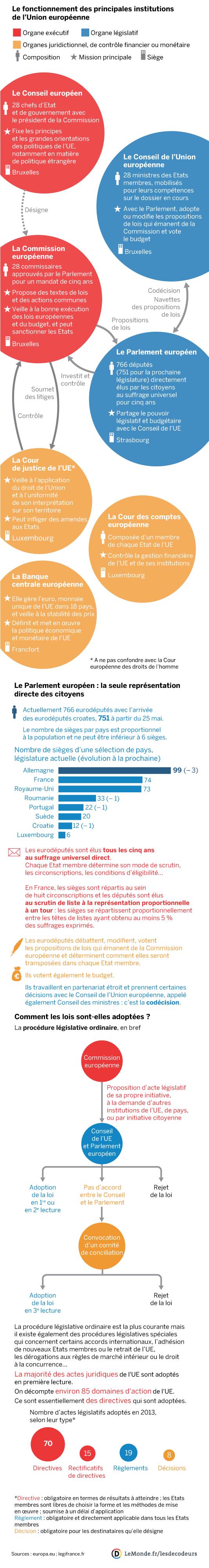 Comprendre Enfin Les Institutions De L Union Europeenne Etudiants En Droit Cours De Droit Concours Fonction Publique